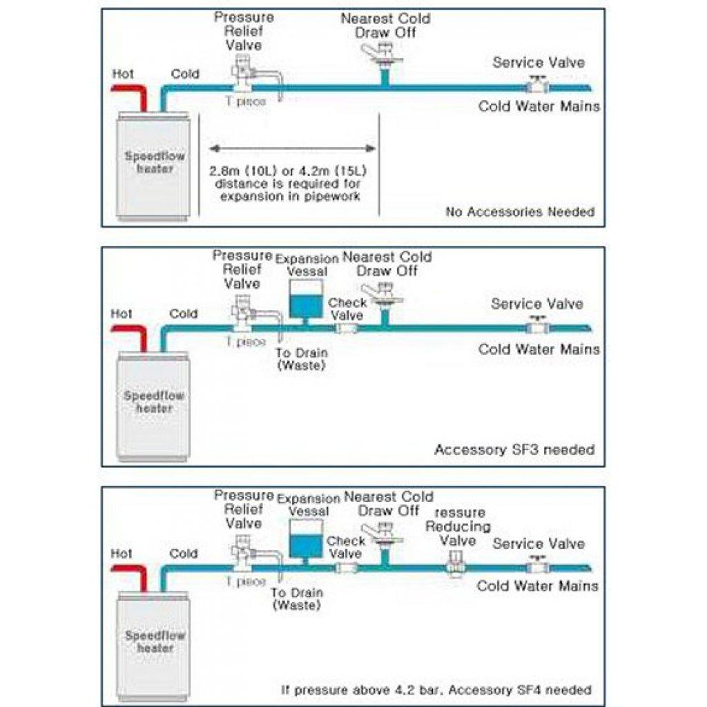 Speedflow Premier 5 Litre 2kW Unvented Electric Water Heater | Easy ...